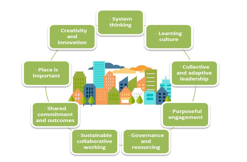 Graphic showing the elements of the whole system approach - System thinking, learning culture, collective and adaptive leadership, purposeful engagement, governance and resourcing, sustainable collaborative working, shared commitment and outcomes, place is important, creativity and innovation.