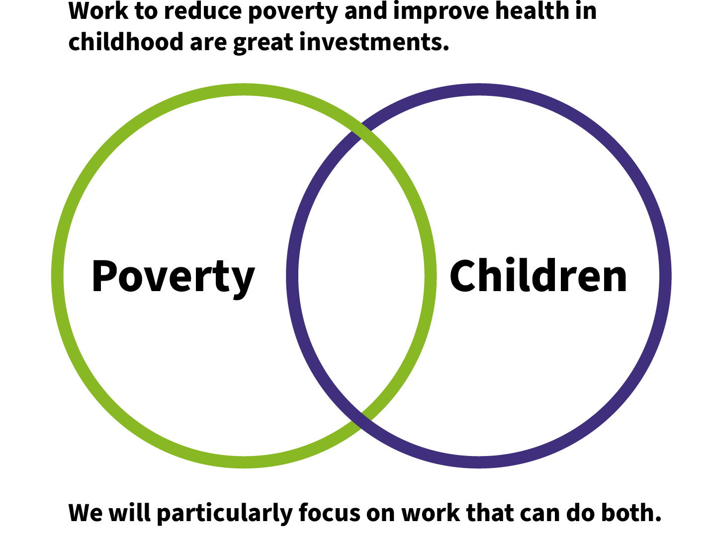 Overlapping circles displaying link between poverty and children. Work to reduce poverty and improve health in childhood are great investments. We will particularly focus on work that can do both.