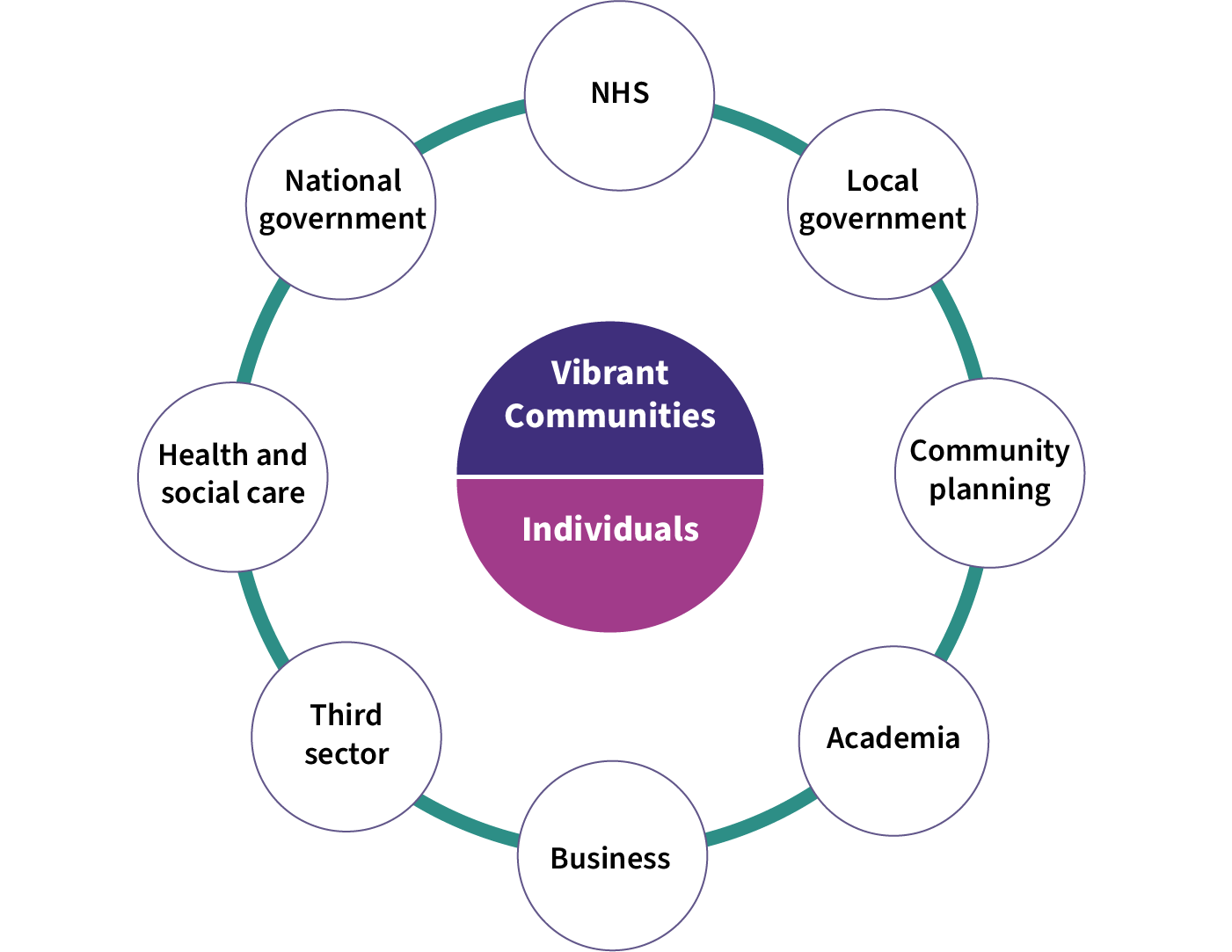 PHS will work with the NHS, Local Government, Community planning, academia, business, the third sector, health and social care and National Government