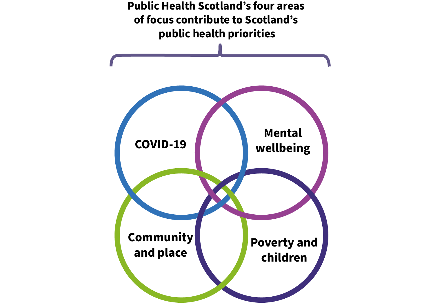 Interlinking circles highlighting the four areas we will focus on - COVID-19, mental wellbeing, community and place and poverty and health
