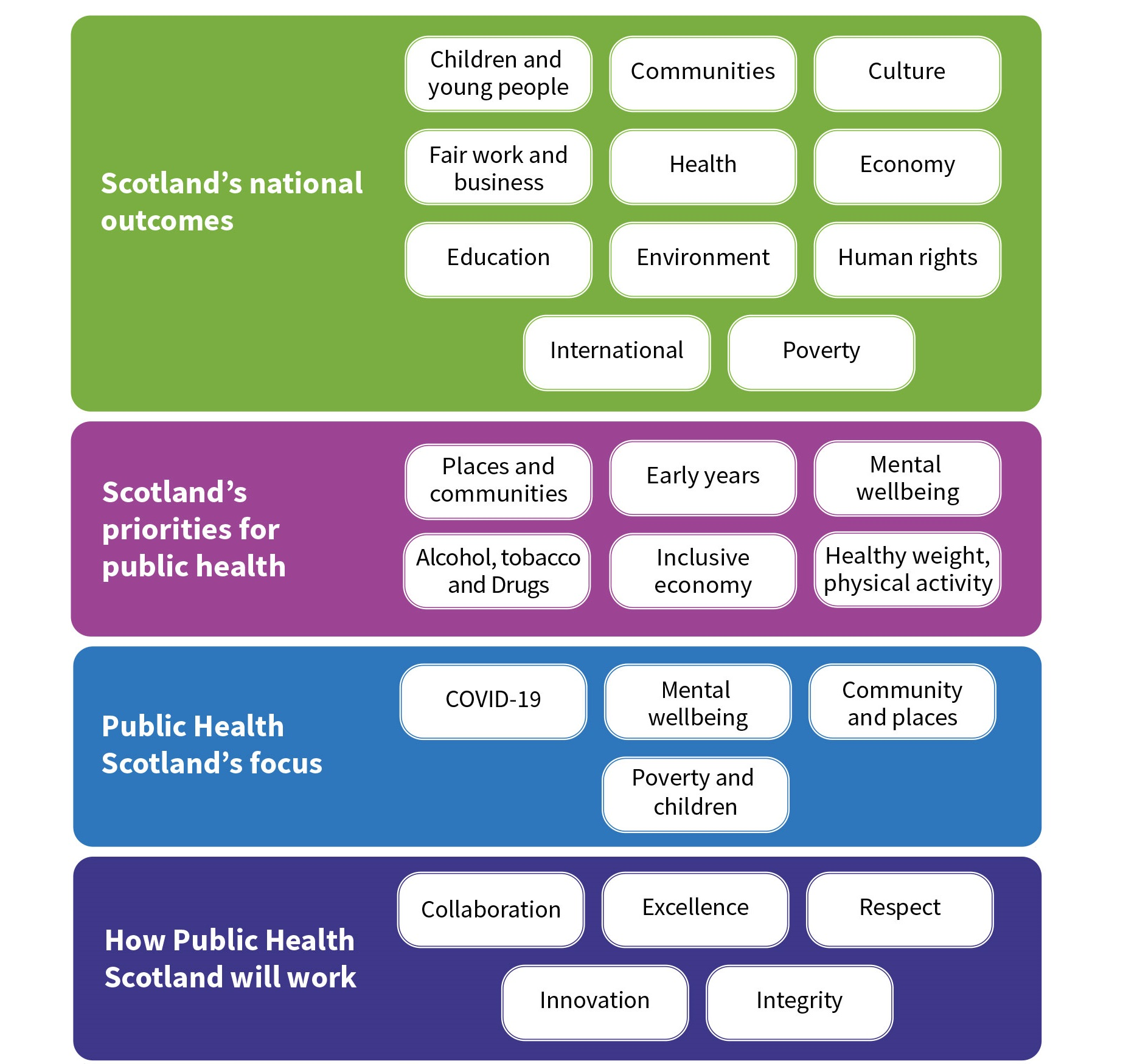 Display of the elements of the strategy - Scotland's national outcomes, Scotland's priorities for public health, Public Health Scotland's focus and how Public Health Scotland will work