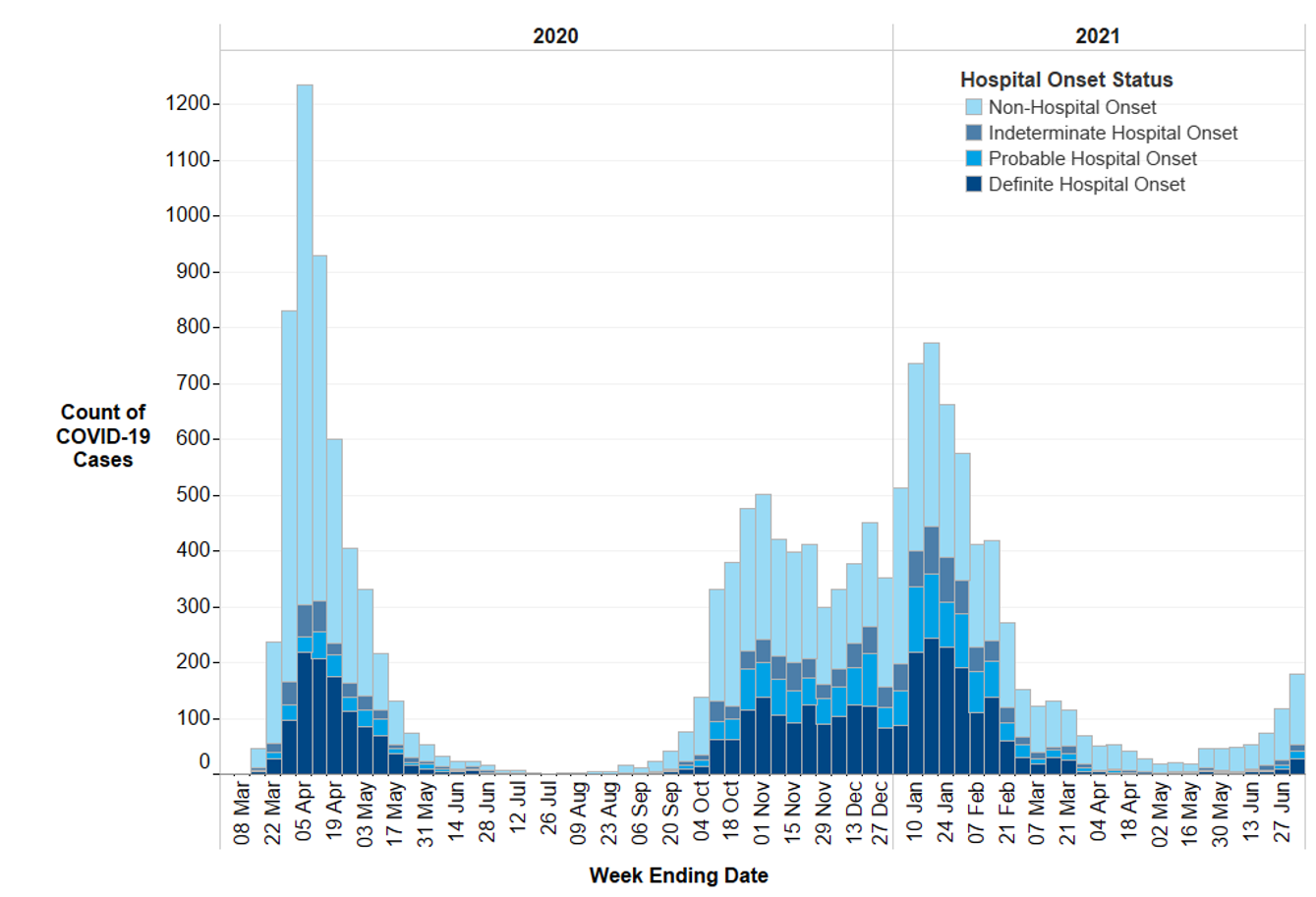 Figure 1: Epidemic curve of COVID-19 cases with first positive specimen taken during an inpatient stay, by onset status: week-ending 1 March 2020 to week-ending 4 July 2021 (n= 15,984).