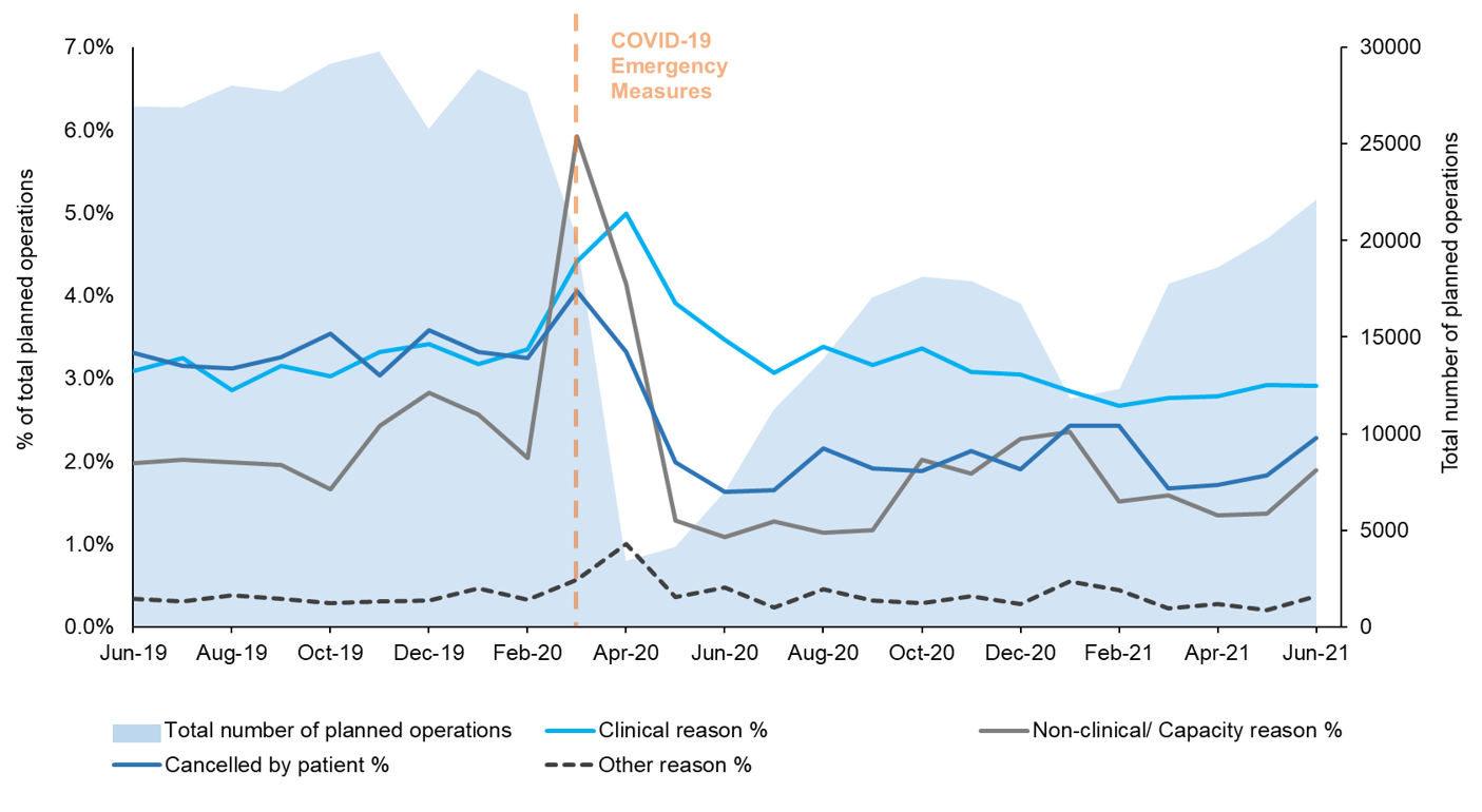 This is a chart showing, for NHS Scotland, the total planned operations and the percentage of patients who had their planned operation cancelled for the reasons of clinical, non-clinical/capacity, cancelled by patient or other reasons. Data is from June 2019 to June 2021. A red vertical line at March 2020 shows the point where the NHS was placed under emergency measures to the COVID-19 pandemic.