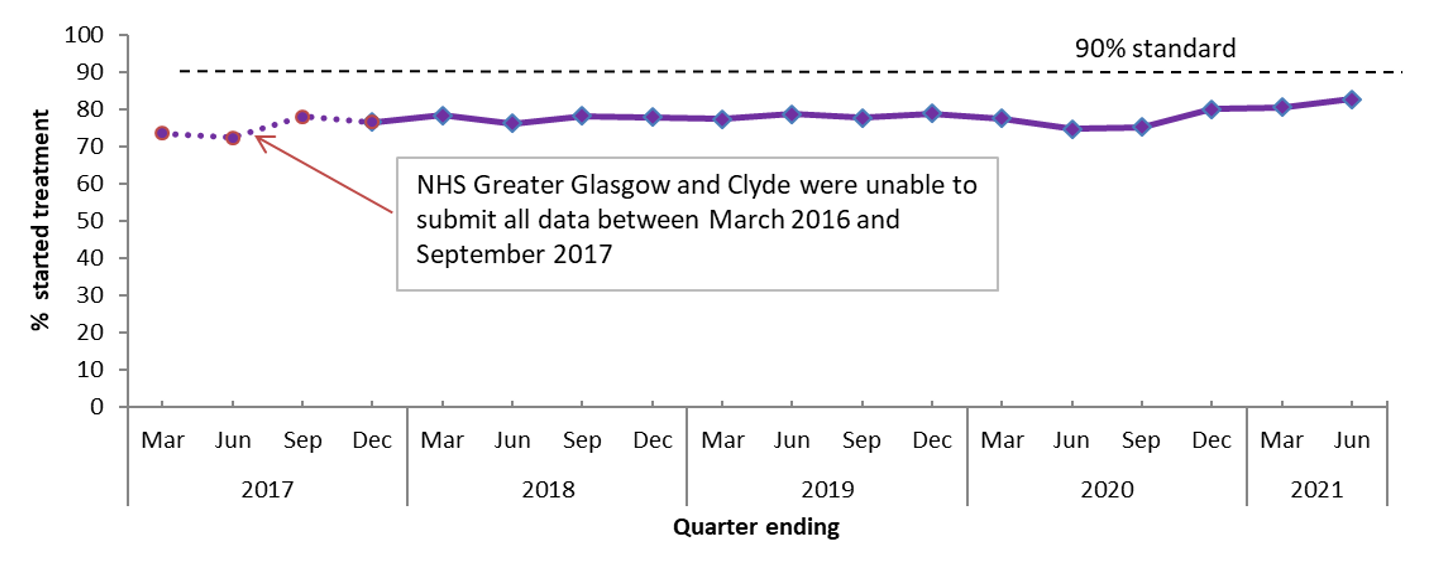 Figure 1 shows the percentage of patients who started treatment for Psychological Therapies within 18 weeks in Scotland